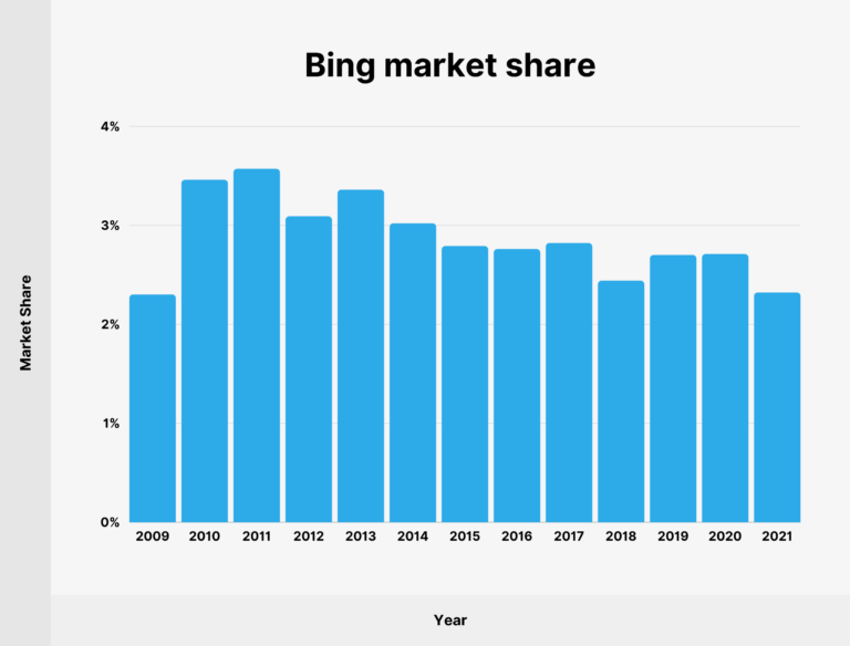 Is Microsoft a good stock to buy? Bing Market Share