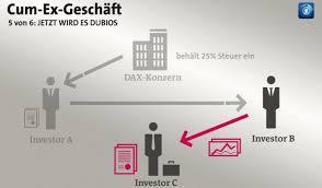 Bedeutung und Ausmaß der Steuervermeidung anhand von  Steuervermeidungsmodellen In Abgrenzung zur Steuerhinterziehung Ausarbeit