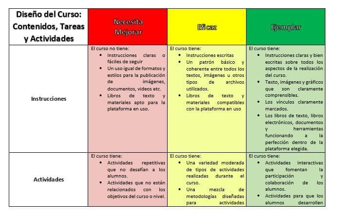 diseño contenidos, tareas y actividades