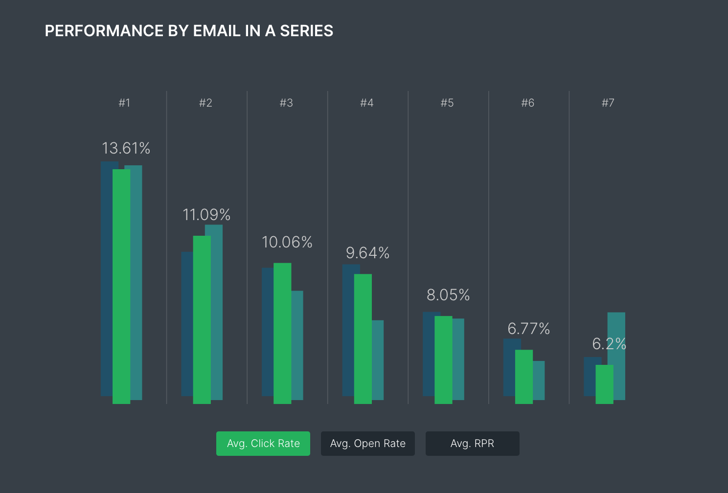 Performance by email