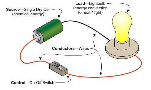 Electricity - Lessons - Tes Teach