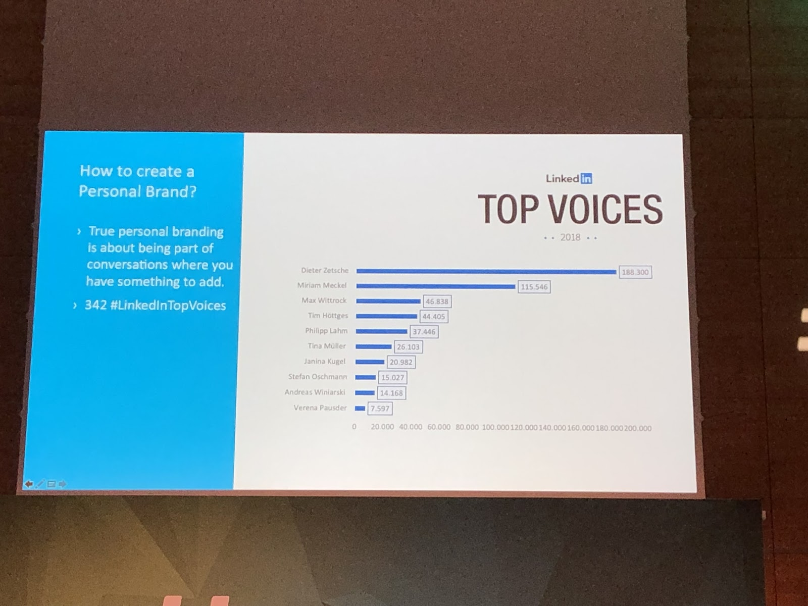 AFBMC Top Voices LinkedIn