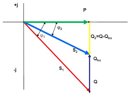 Mối quan hệ giữa các loại công suất điện, bù công suất phản kháng