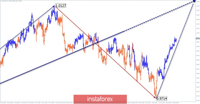 Simplified wave analysis of USD / CHF for January 22