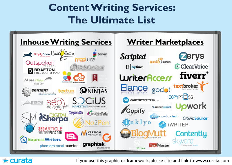 Ultimate list of content writing services