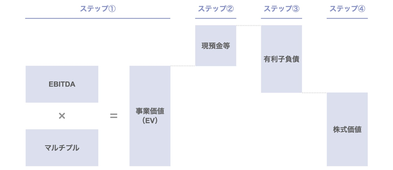 マルチプル法(EV/EBITDAマルチプル法)の概要