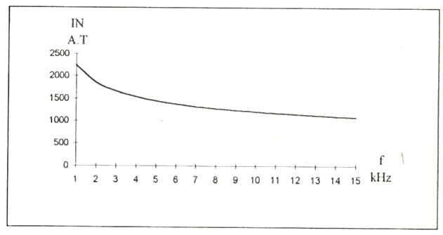 The amper-turns, versus frequency obtained by equivalent circuit method