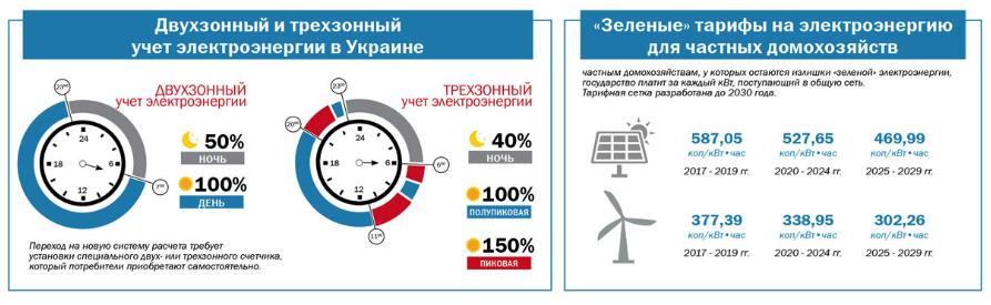 новые тарифы на свет в Украине