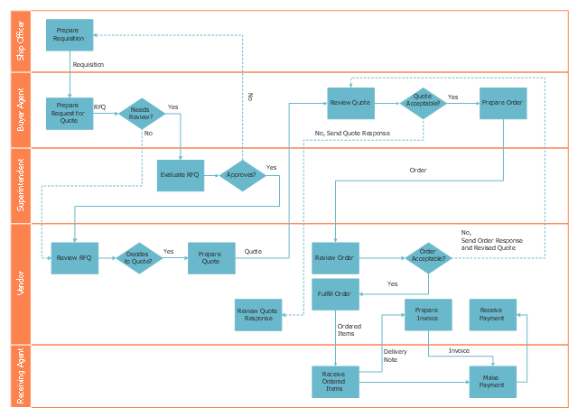 profit-pro-consulting-example-deployment-flowchart-process-mapping