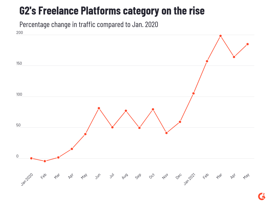 traffic to G2's Freelance Platforms category