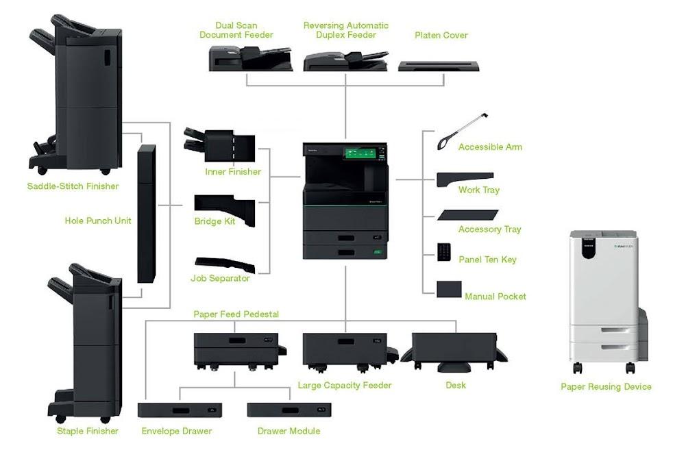 Tất cả option của máy photocopy Toshiba thân thiện với môi trường