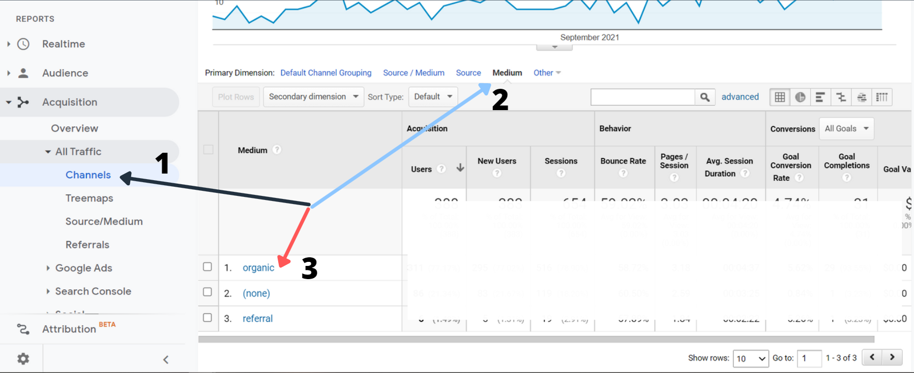 Find number of sessions acquired through SEO