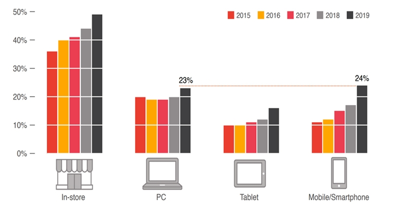 Consumer shopping habits over the last five years.