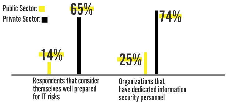 "14% of government respondents consider themselves ""well prepared"" for IT risks."