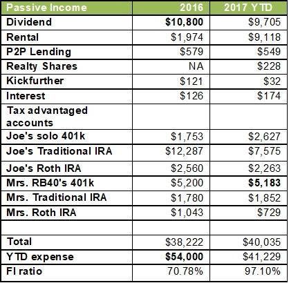 Passive Income 2017