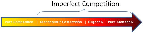 Market Models: Pure Competition, Monopolistic Competition, Oligopoly, Pure Monopoly.