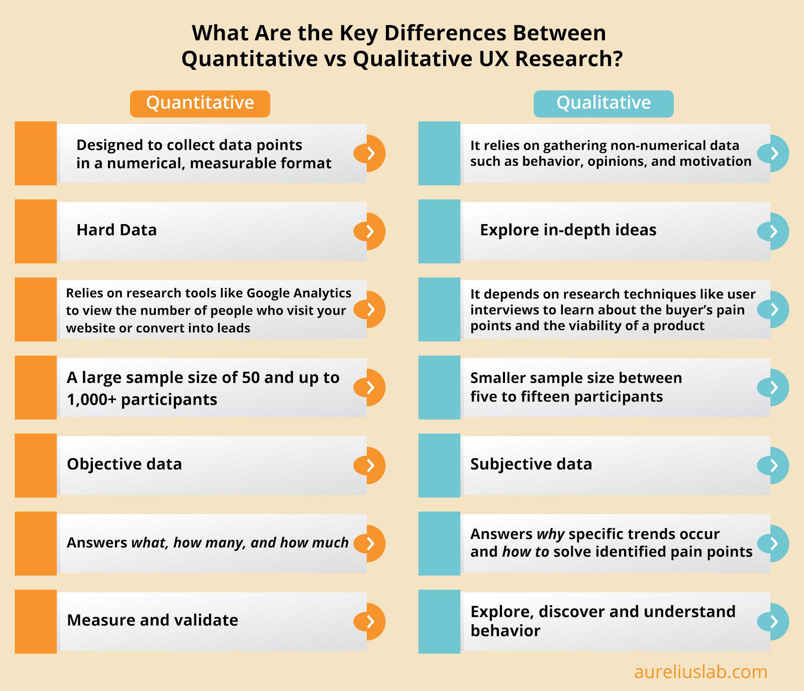 quantitative vs qualitative ux research