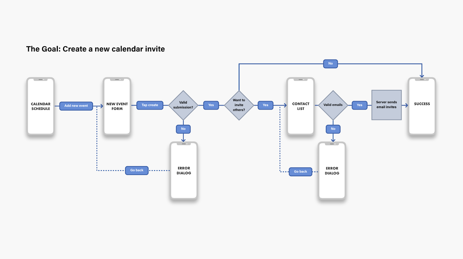 Using symbols and other components to indicate decision paths and system logic in a UX flowchart.