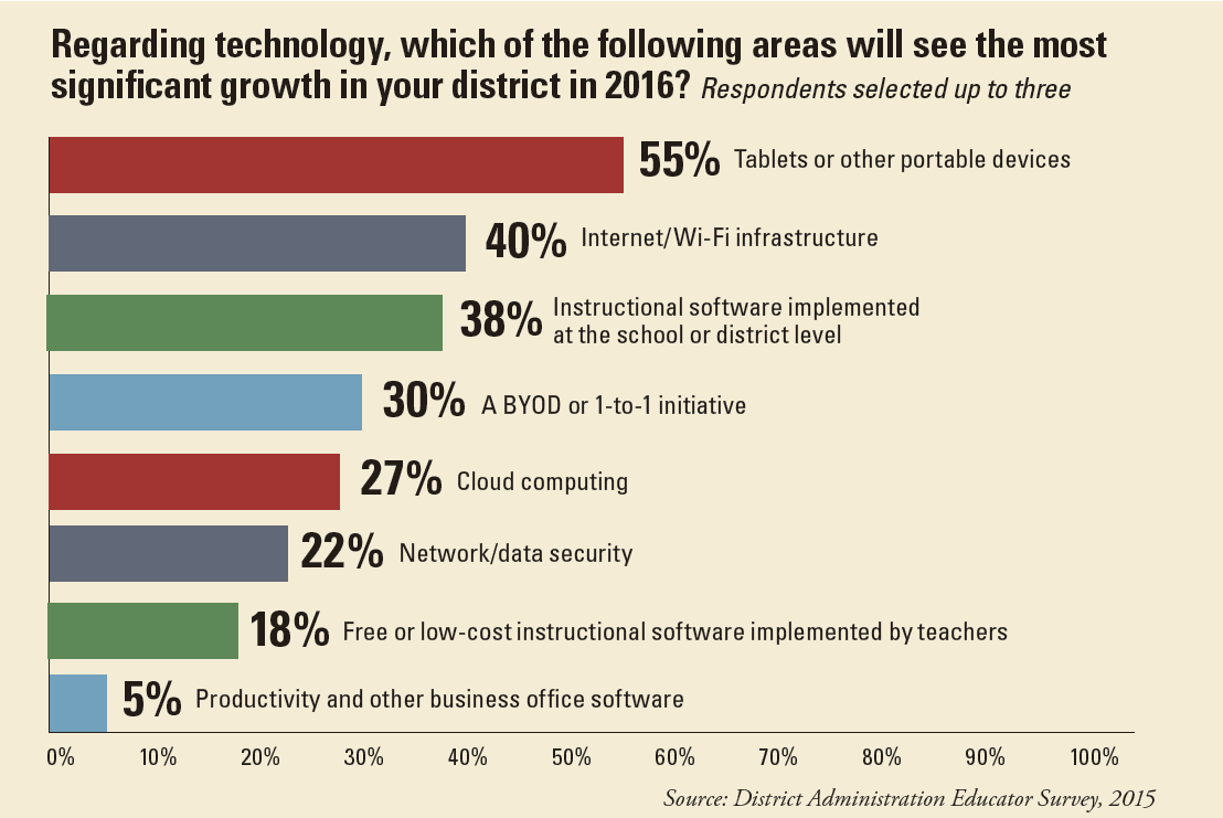 mobile devices and Wi-Fi will get the most spending attention in schools