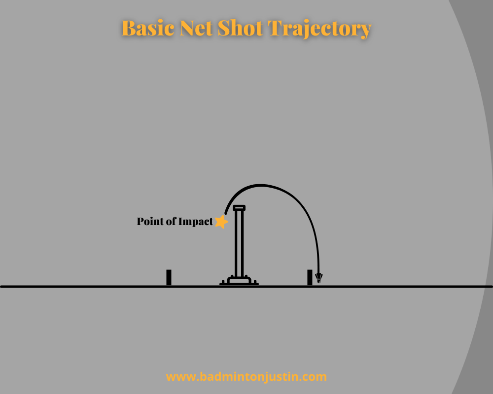 This image shows the point of impact at the net, and the trajectory just over the net of a basic forehand/backhand net shot trajectory.