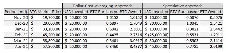 the benefits of dollar-cost-averaging