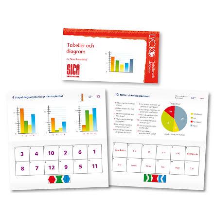 Lycko - Tabeller och diagram - 7762-276-5
