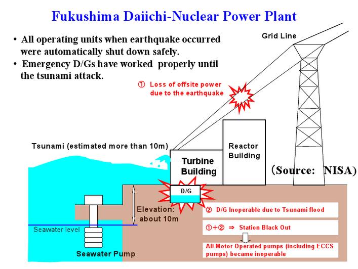 311 Discurso del Shunichi Yamashita en la Reunión NCRP | Noticias ...