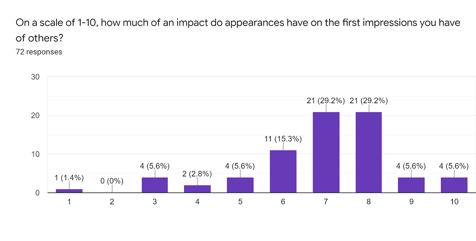 Forms response chart. Question title: On a scale of 1-10, how much of an impact do appearances have on the first impressions you have of others?. Number of responses: 72 responses.