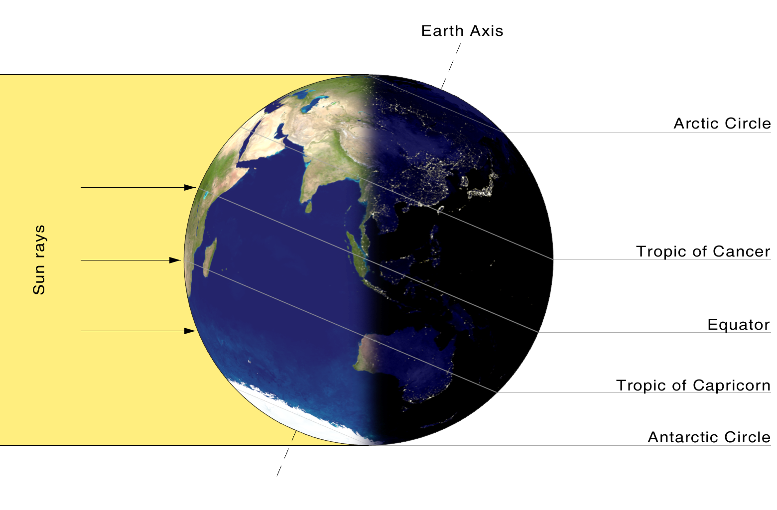 Image result for solstice