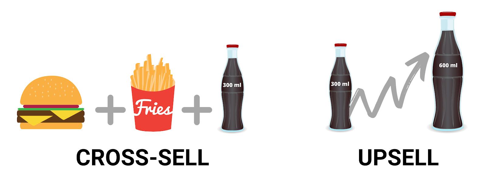 Cross-selling dan upselling sebagai cara memaksimalkan penjualan