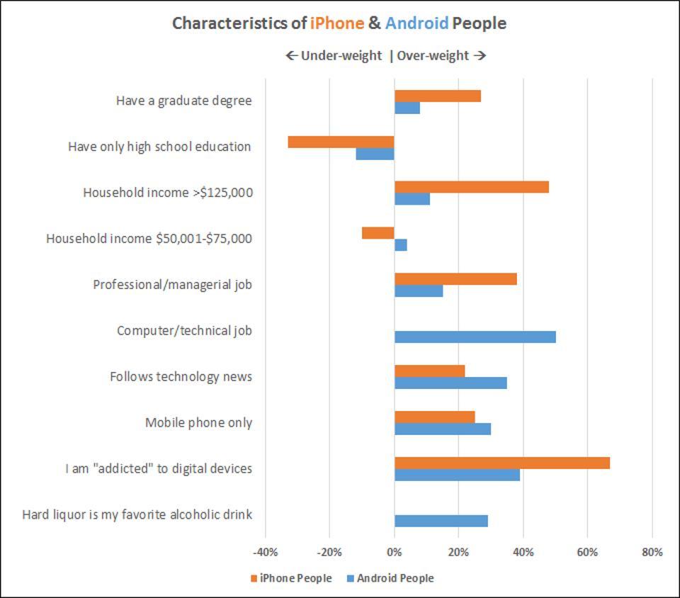 iPhone-vs-Android user demographics cross-platform  Yalantis app development