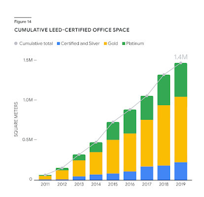 """A stacked bar chart shows a roughly linear increase in LEED certified Google office space between 2011 and 2019. The chart distinguishes """"Certified & Silver"""", """"Gold"""", and """"Platinum"""" in each bar. The Y axis ranges from 0 to 1.5M square meters."""