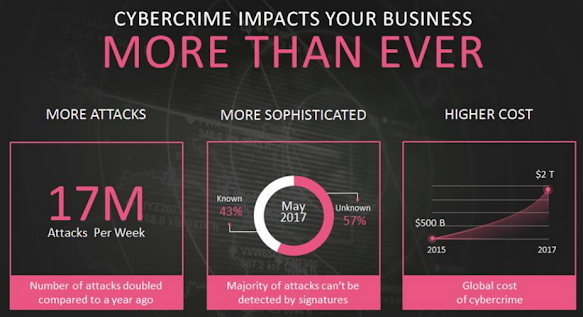 Cybercrime impacts your business more than ever