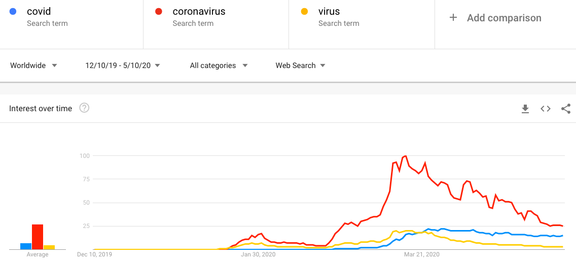 covid search trends