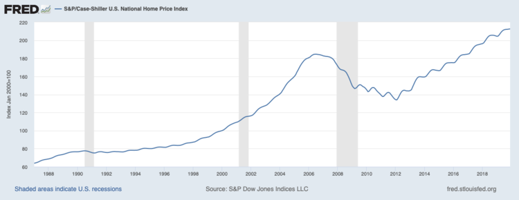 Source: Fed Reserve Bank of St Louis