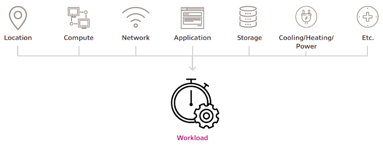 Workloads and workload alignment