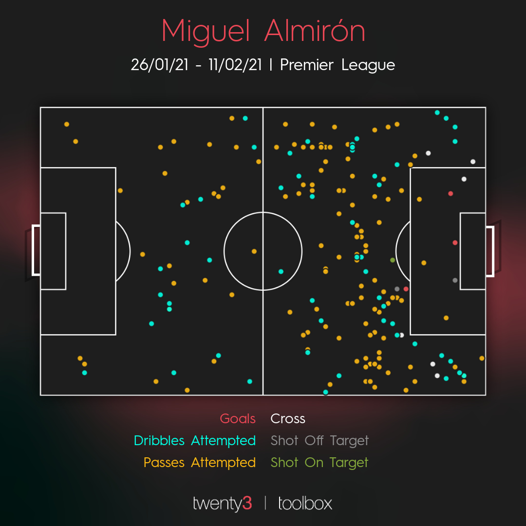 Miguel Almiron's Key Action Map fr 2020/21.