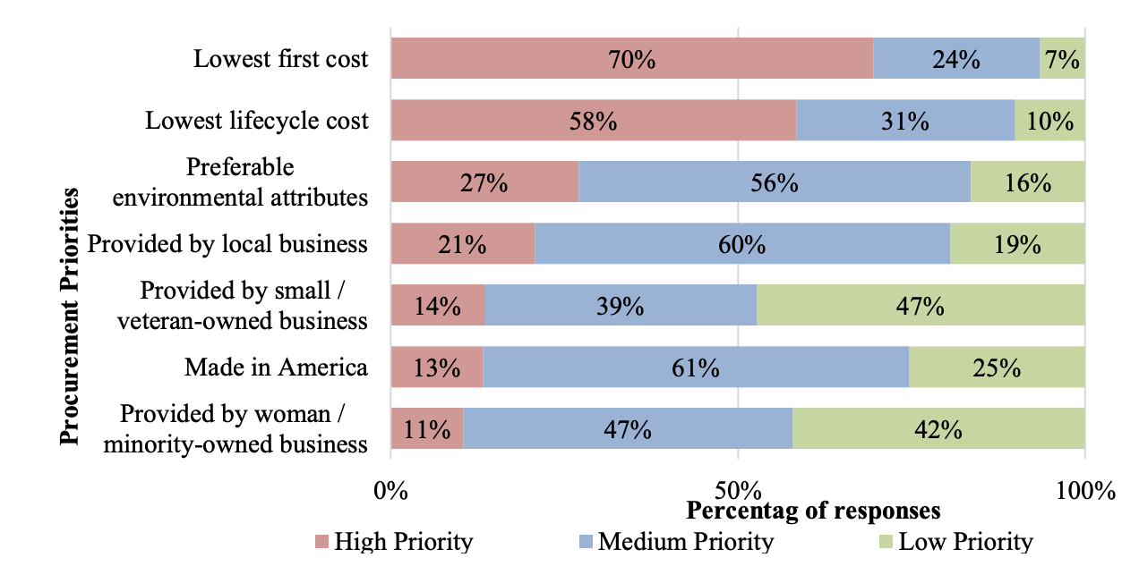 stacked graph showing percentage of different procurement priorities