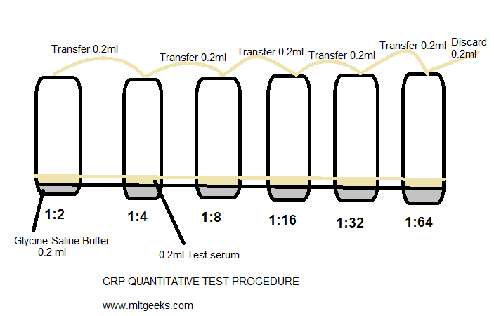 CRP Titration method
