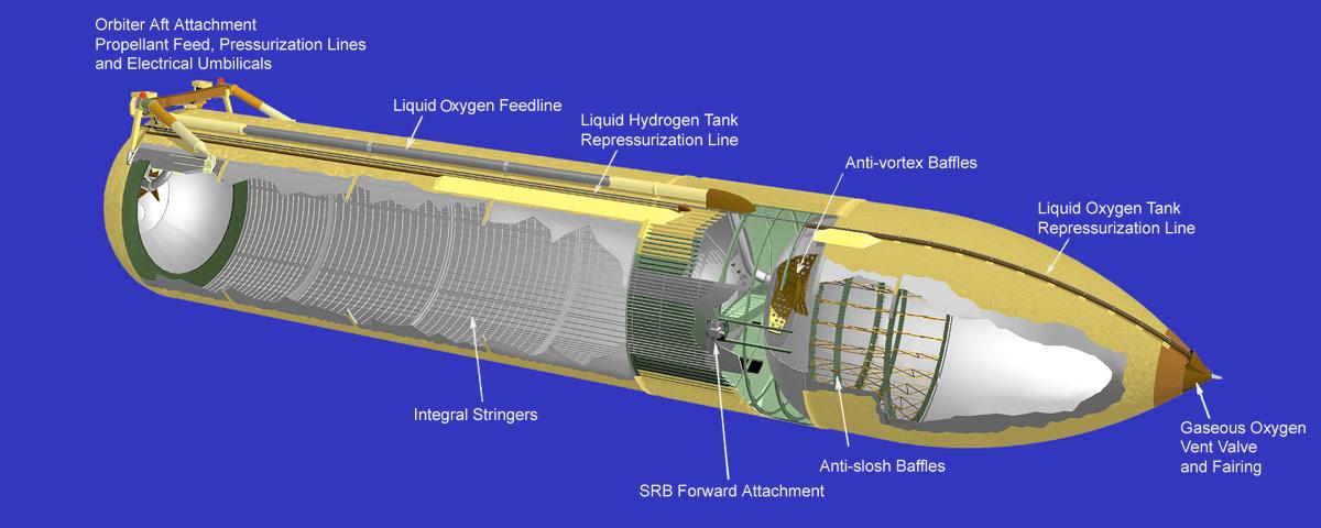 Space shuttle fuel tank