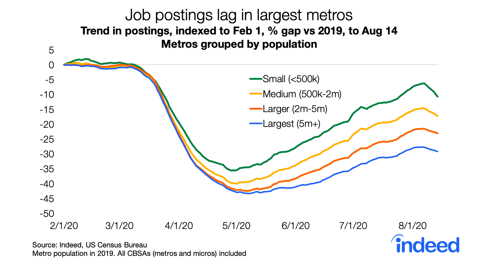 Job postings on Indeed lag in the largest US metros