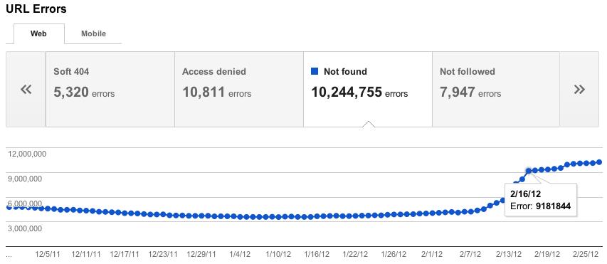 Класификация ошибок URL в Google Webmaster