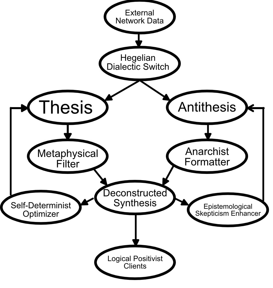 Figure 1: Nihilistic Network Management Model architecture
