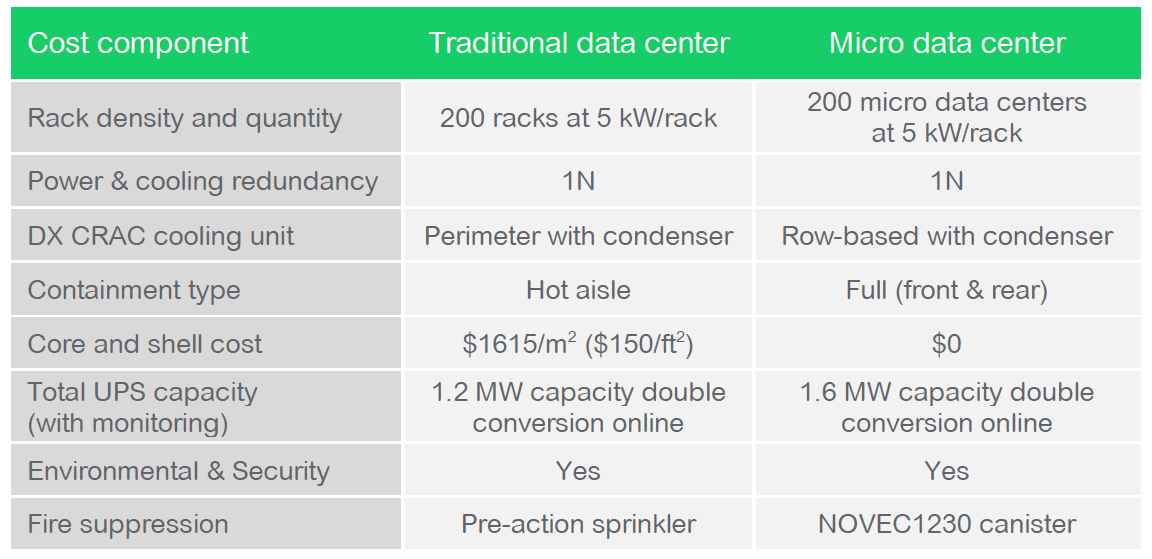 Table 1 Assumptions for traditional vs. micro data center capex analysis. Source: APC