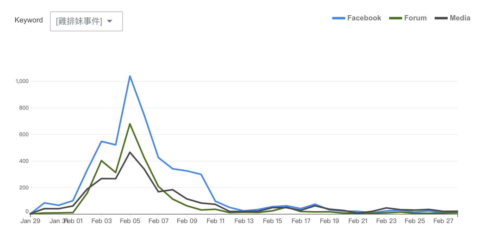 雞排妹性騷擾爭議 - 網路聲量趨勢圖