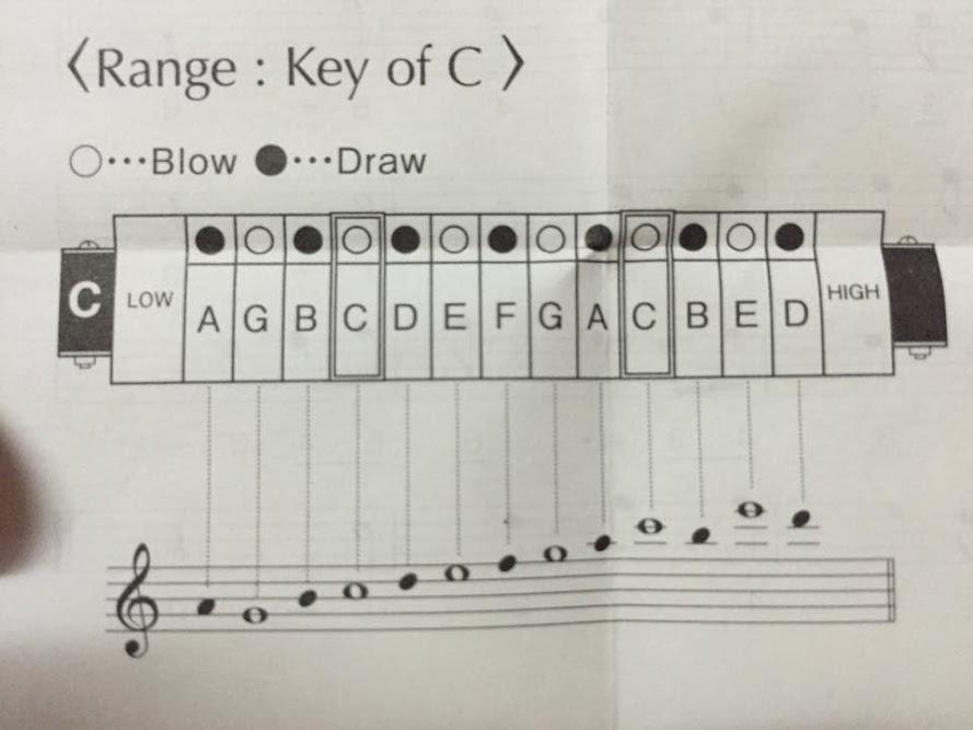 Kèn Harmonica - Suzuki Humming Mate SU-13M (key C)