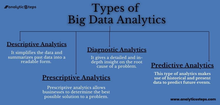Types of big data analytics starting from Descriptive Analytics,  Diagnostic Analytics,  Predictive Analytics,  Prescriptive Analytics.