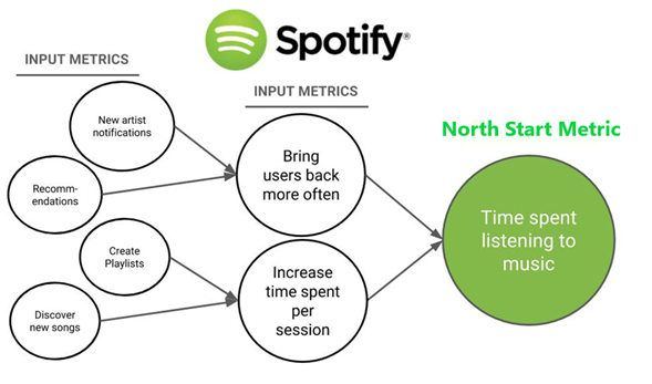 Spotify's North Star Metric