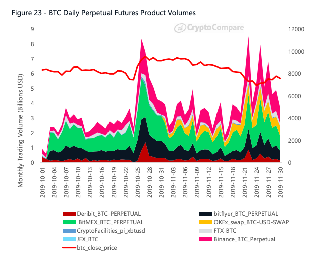 Graph showing the monthly trading volume for the top Bitcoin perpetual futures products