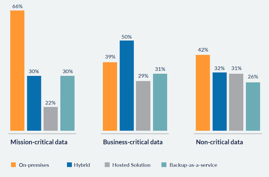 What approach(es) are you using to backup your data? Source: Druva